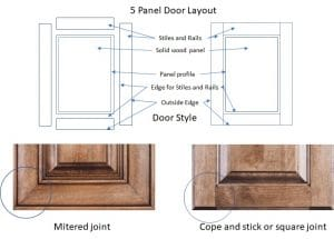 Houston TX cost of custom cabinets